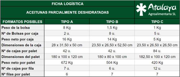ficha logística de productos parcialmente deshidratados