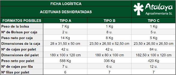 ficha logística de productos deshidratados