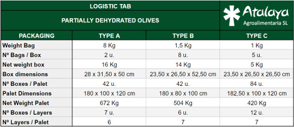 logistic tab of partially dry products