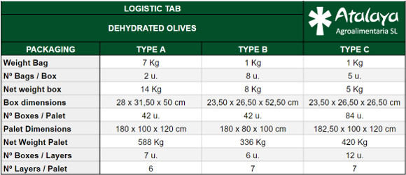 logistic tab of dry products